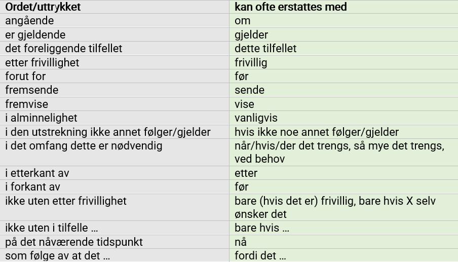Råd om språk: Fyllekalk og overpresiseringer