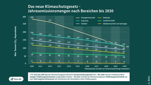 Den tyske klimadommen viser at domstolene kan hjelpe politikerne å tenke langsiktig om klimaet